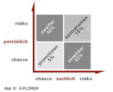 Change Tools: X-PLORER