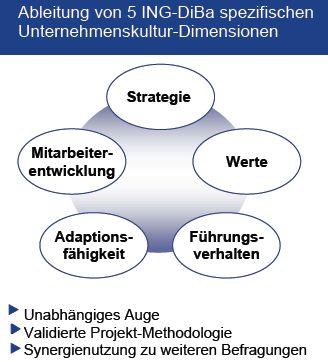 Interne Kommunikaation - Fuhrungskommunikation Lampe